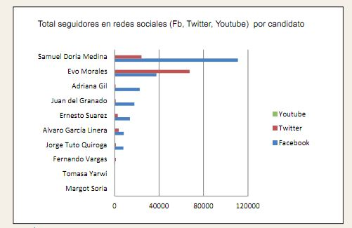 total seguidores candidatos